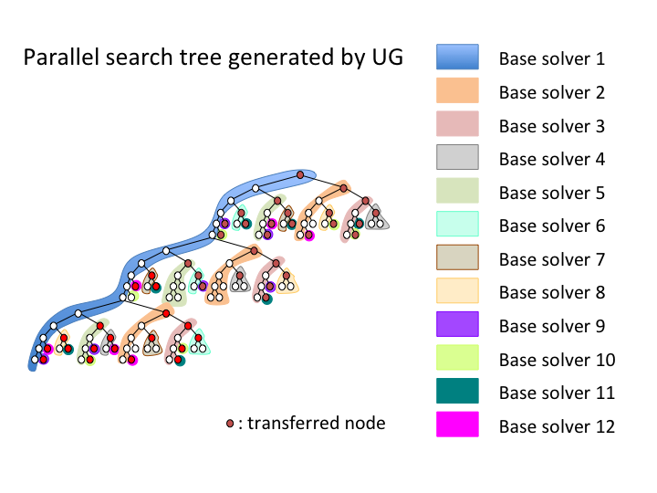 Parallel search tree generated by UG